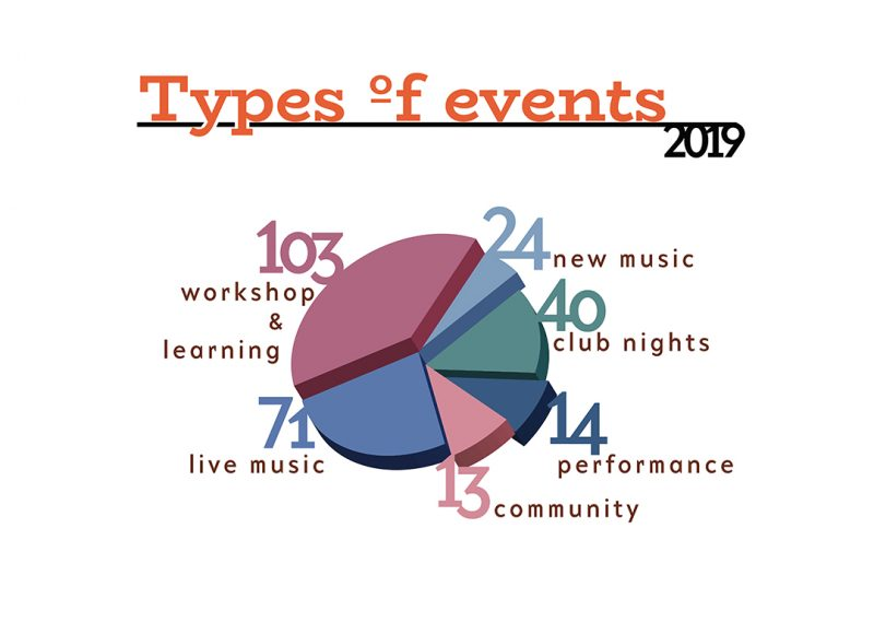 types of events 2019